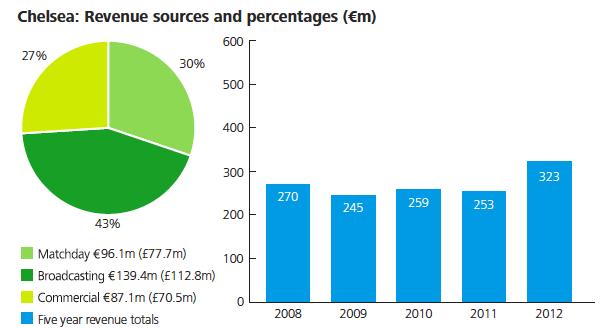Chelsea revenue sources and percentages