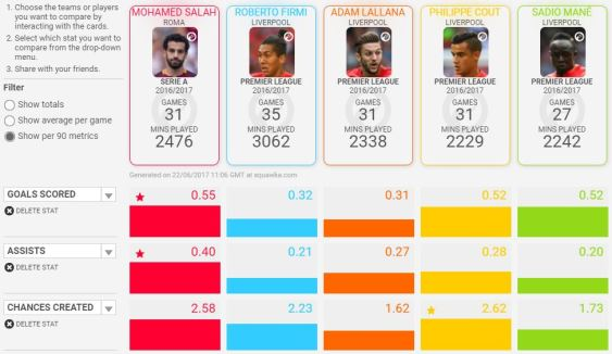 Mane comparison with liverpool players
