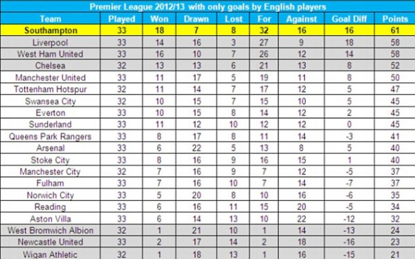 English premier league table via soccerway - France league one table standing ...