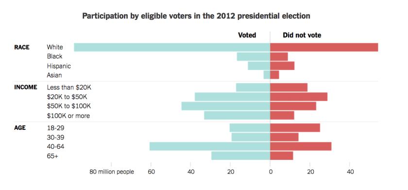 voting-participation-rates