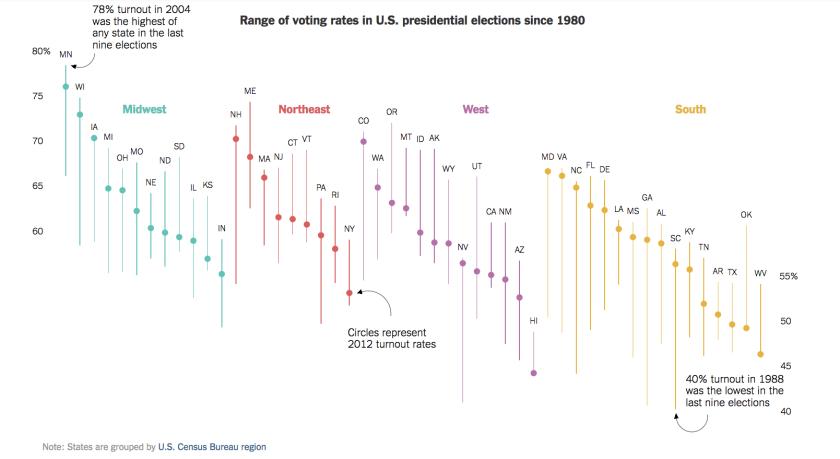 voting-rates