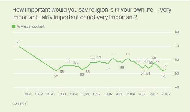 gallup-importance-of-religion