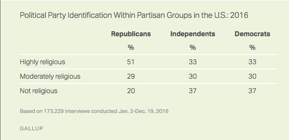 gallup-political-party-id-and-religion