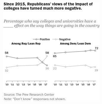 Chart - Parties view of college - Pew - 2018