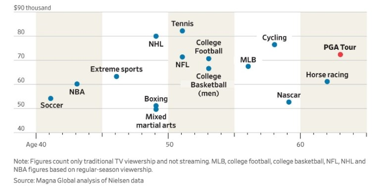 Chart - Sports Channel Viewership - WSJ - 2018-02-20.jpeg