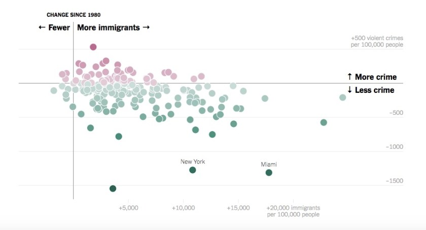 Chart - Immigrants and Crime scatter plot - NYT - 2018-03-31