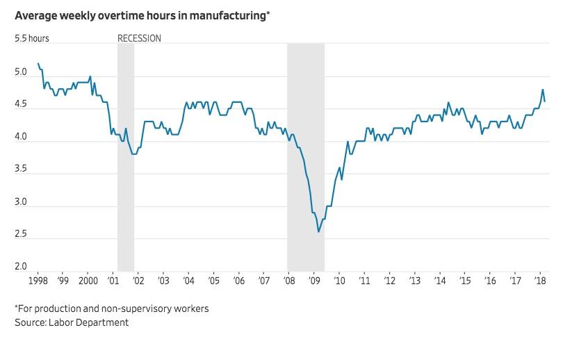 Chart - OT hours for manuf workers - WSJ - 2018-04-12.jpeg