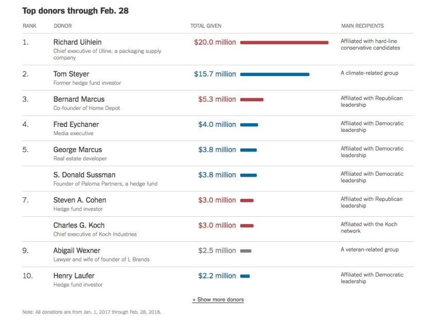 Chart - Top Donors 2017-18 - NYT - 2018-04-13.jpeg