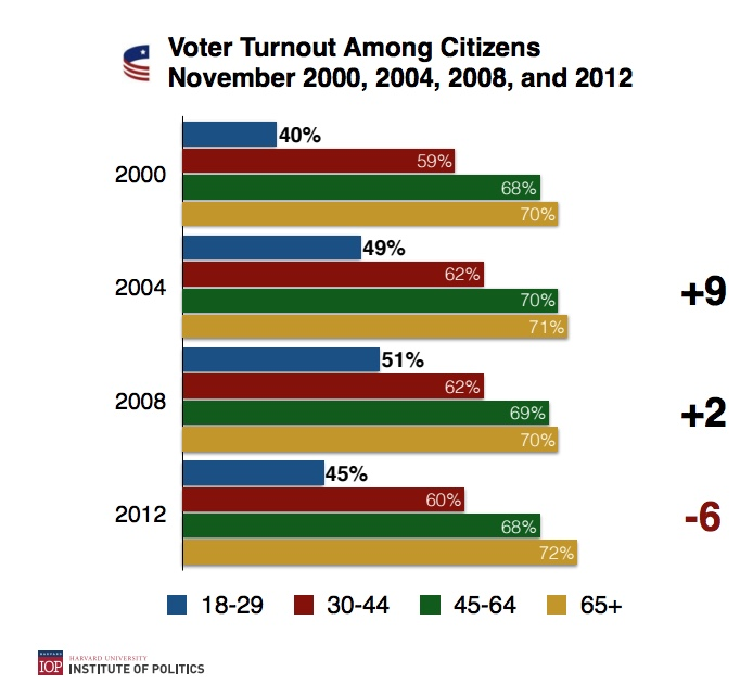 Chart - Voter Turnout by Age Group - HIOP - 2018-04-22