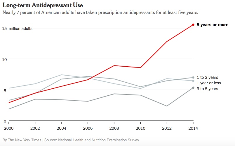 Chart - Antidepressant Rates and Durations - NYT - 2018-04-07