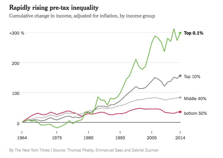 Chart - Cumulative change in income - NYTJ - 2017-12-17.jpeg
