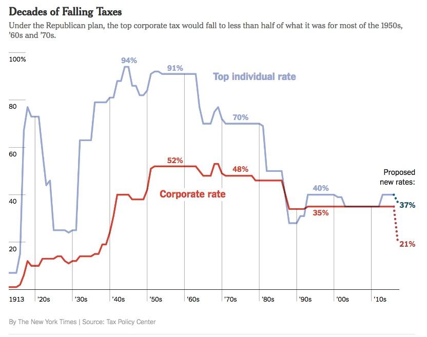 Chart - Tax Rates 1913 - 2017 - NYT - 2017-12-17.jpeg