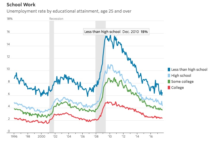 Unemployment by Eductational Level WSJ 2017-10.jpeg