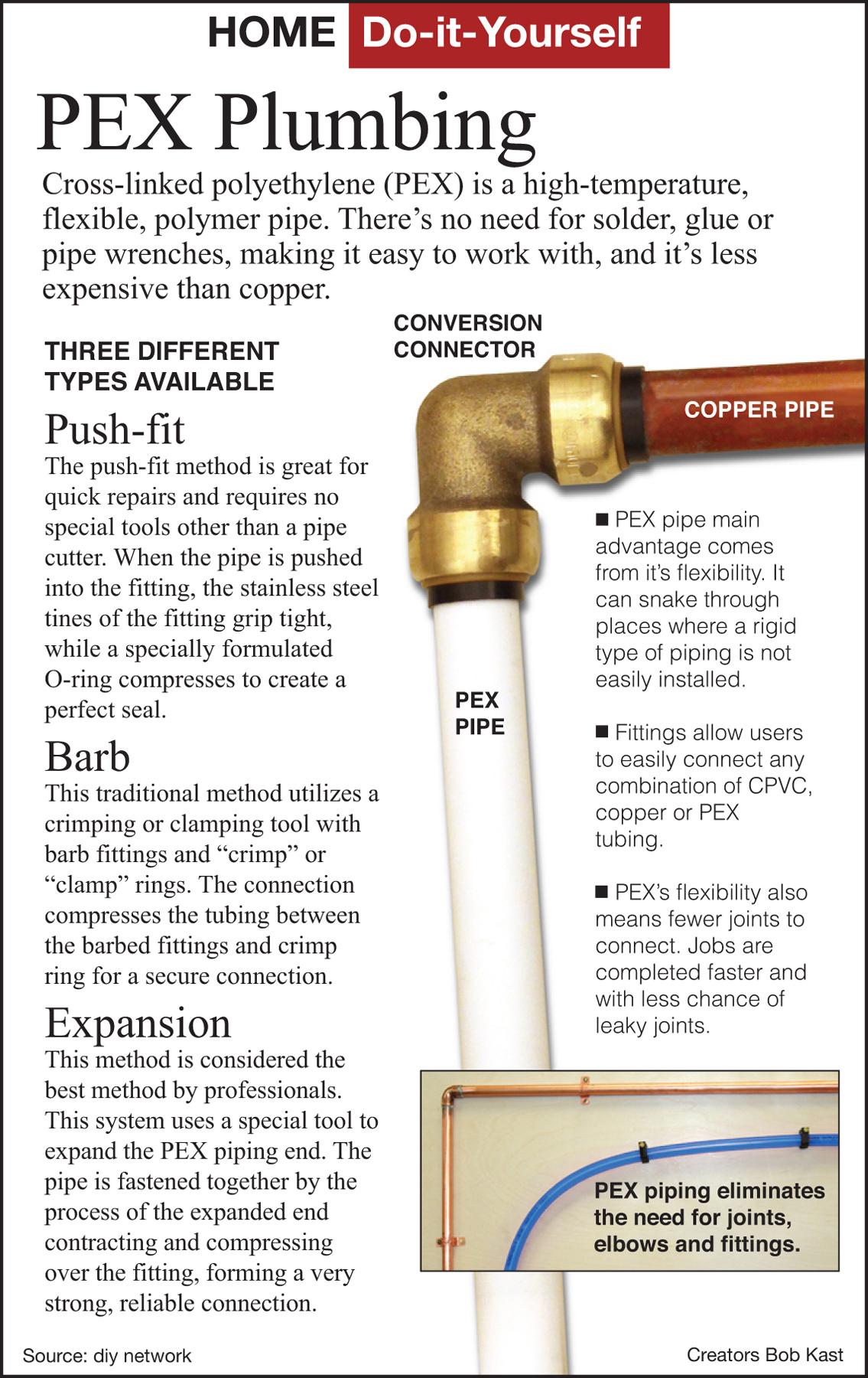 Heres How How to Install Plastic PEX Plumbing  Houston