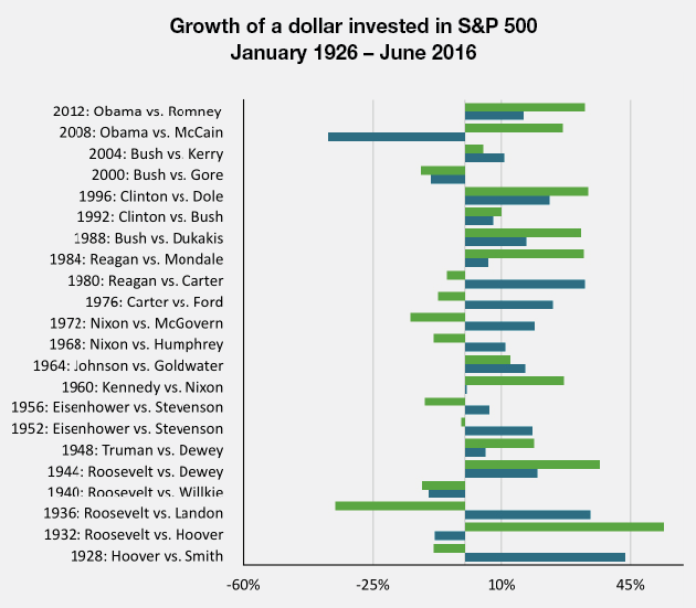 dollargrowth