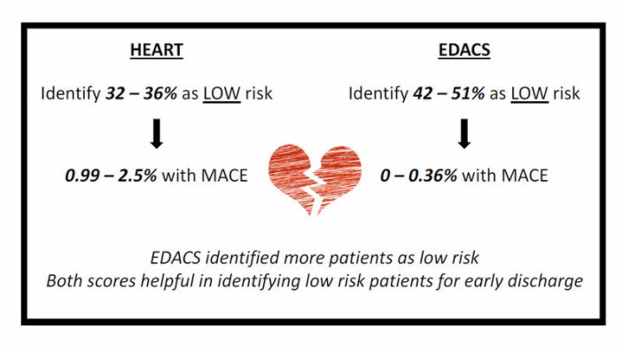 HEART vs EDACS Calc Corner