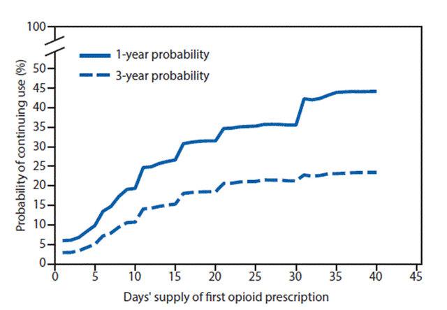 Opioid Prescribing
