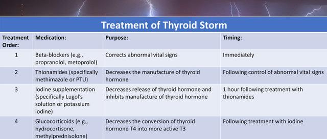 EM Coach_Thyroid Storm