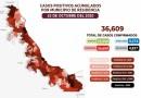 Llegan a 36 mil 609 los positivos a COVID-19 en el estado de Veracruz.