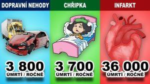 Jaké jsou nejčastější příčiny smrti?