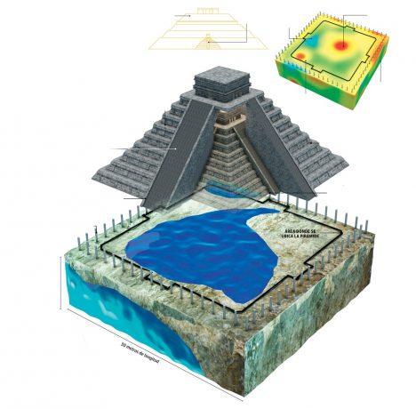 Inforgafika ukazuje řez Kukulkánovou pyramidou v mayském městě Chichén Itzá. Ukázalo se, že stojí na skalní dutině, která obsahuje podzemní jezero.