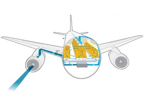 Infografika ukazuje, jak přesně funguje větrání v letadle, čerství vzduch nabraný zvenčí se točí v trupu pomocí série klimatizačních jednotek a přívodů.