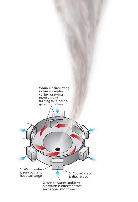 Nákres ukazuje princip vírového generátoru, který používá ohřátý vzduch k roztáčení lopatek turbíny.