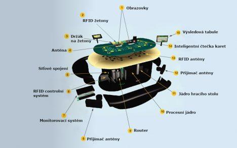 Popis technologie žetonů ošetřených rádiových signálem