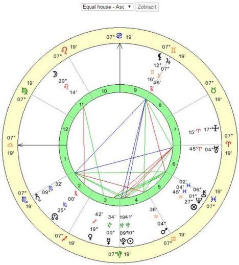 astrologické výpočty