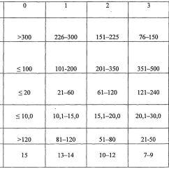 Modified Sofa Score Calculator Furniture Building Plans Criteria Pancreatitis | Brokeasshome.com