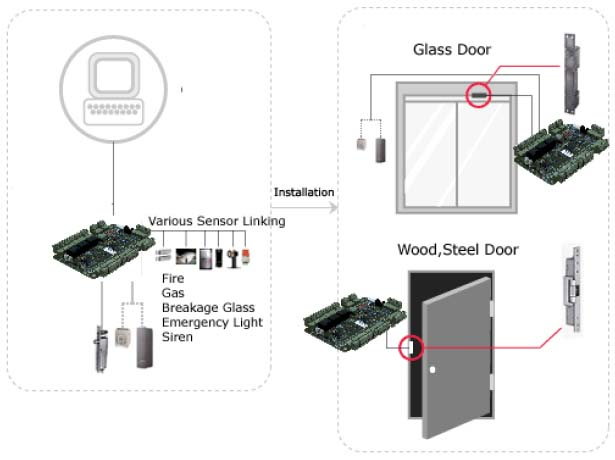 Access Control Product-control panels, access control