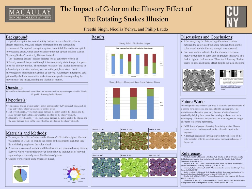 The Impact Of Color On The Illusory Effect Of The Rotating