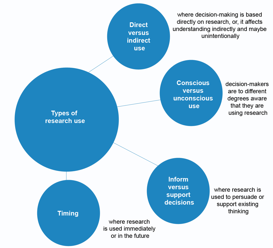 use animal research diagram visual paradigm sequence