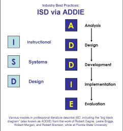 research paper addie model [ 1015 x 1090 Pixel ]