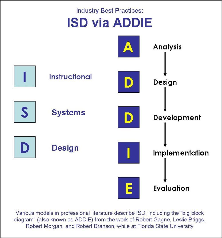 medium resolution of research paper addie model