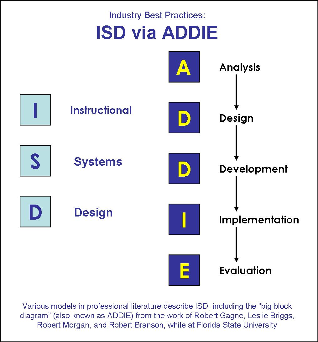 hight resolution of research paper addie model