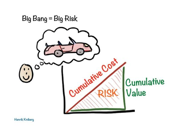 Big Bang = Big Risk