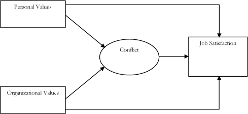 Personal-organisational value conflicts and job