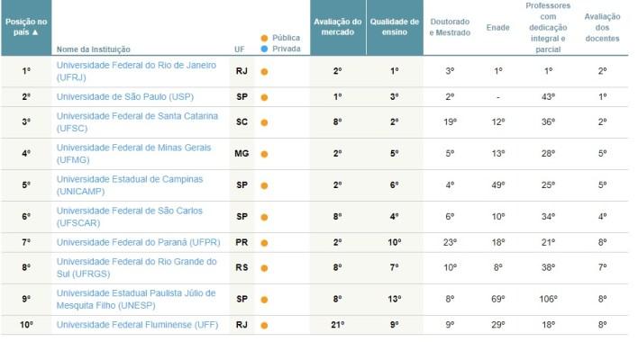 Publica - As melhores universidades de Engenharia de Produção - 2017
