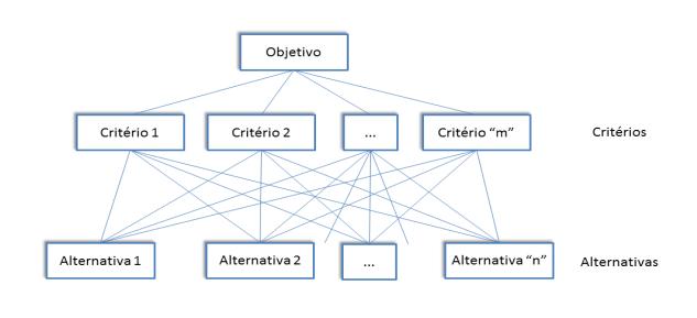 1 - Método de Análise Multicritério: AHP
