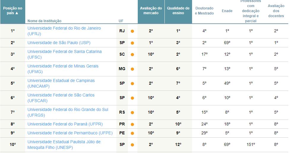 image 1 - As melhores universidades de Engenharia de Produção - 2018