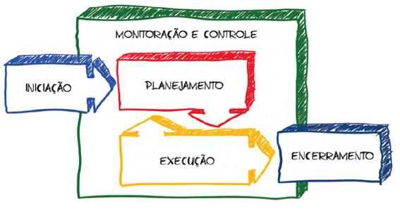 image 1 - Gestão de Projetos