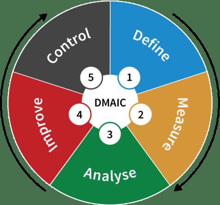 dmaic - Entendendo o DMAIC