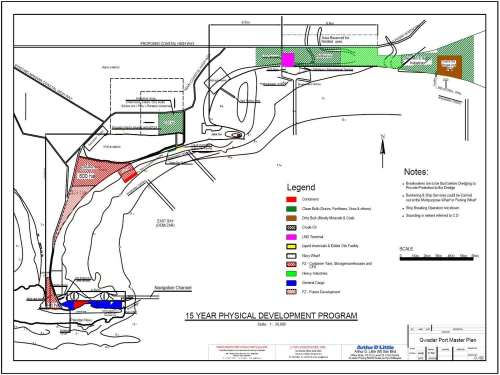 Gwadar Port 15 Years Development Plan