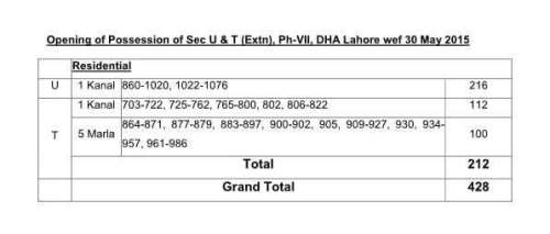 Possession open for Sector U & T (Extn) phase 7 DHA Lahore