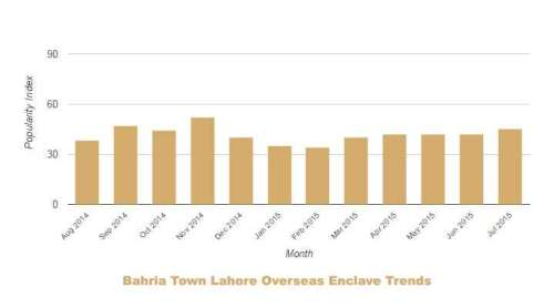 Bahria Lahore Overseas Enclave Trends July 2014 June 2015