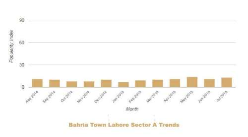 Bahria Lahore Sector A Trends July 2014 June 2015