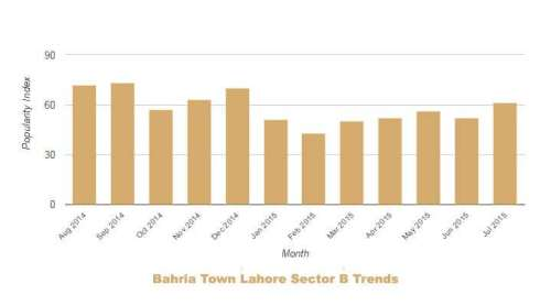 Bahria Lahore Sector B Trends July 2014 June 2015