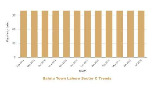Bahria Lahore Sector C Trends July 2014 June 2015