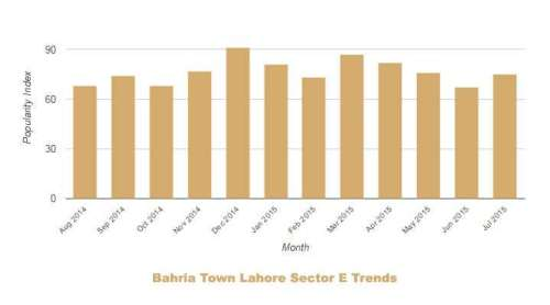 Bahria Lahore Sector E Trends July 2014 June 2015